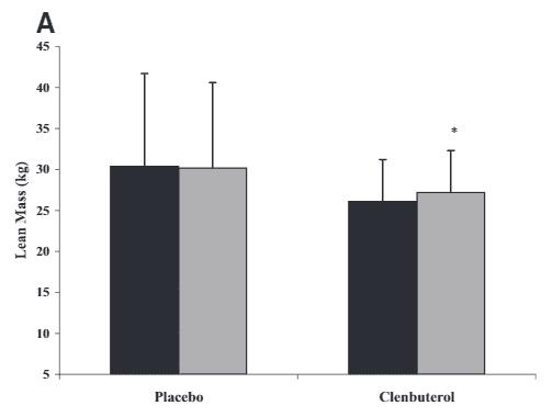 Imagen 1. Efectos de la ingesta de 80 mcg de clenbuterol sobre la masa libre de grasa