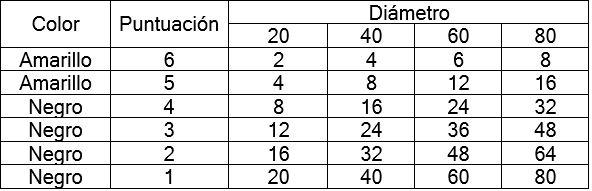 Especificaciones Diana Distancias