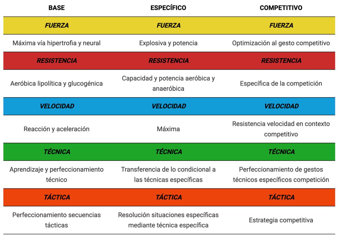 Tabla 1. Características y objetivos del entrenamiento según periodo. Modificado de González, Valdivieso, Gaspar 2007.