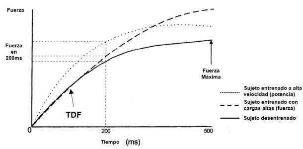 curva fuerza tiempo