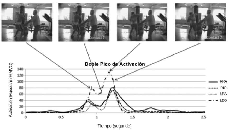 activación de la musculatura del Core durante dos golpes rectos efectuados contra un objetivo