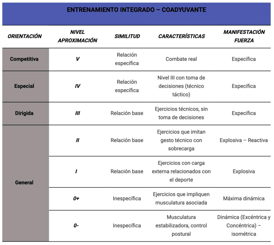 Tabla 3. Clasificación de los ejercicios para el entrenamiento en los deportes de combate según su nivel de aproximación a la competición. Modificado de Schelling & Torres (2016)