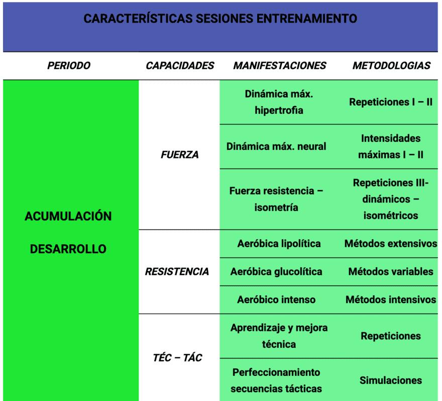 Tabla 2. Características de la estructura de entrenamiento según periodo y capacidades. Modificado de Dantas, García, Godoy, Gomes, Sposito 2010.