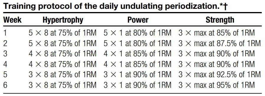 periodización ondulada powerlifting