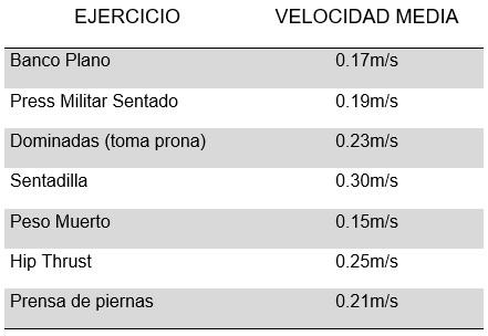 Umbral de Velocidad Mínima para diferentes ejercicios de fuerza