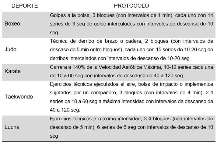 ejemplos de protocolos de entrenamiento HIIT para implementar con atletas de Deportes de Combate
