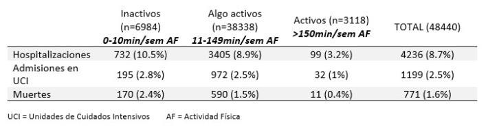 Estudio realizado sobre 48440 pacientes con COVID-19 para determinar la gravedad de los cuadros según el nivel de actividad física