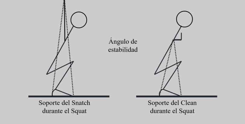 ángulo de estabilidad durante el Snatch y Clean