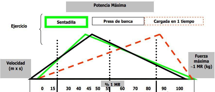Potencia mecánica para diferentes ejercicios de fuerza y para una Cargada o Clean con respecto al % del 1RM