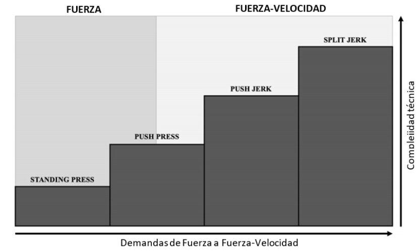 perfil de fuerza-velocidad para los distintos Overhead Press y Jerk