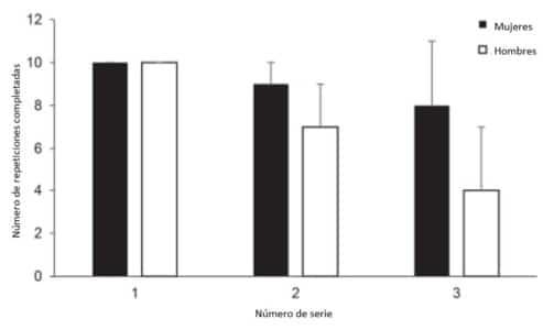Numero de repeticiones completadas entre mujeres y hombres durante la realización de tres series de banco plano con un intervalo de recuperación de un minuto