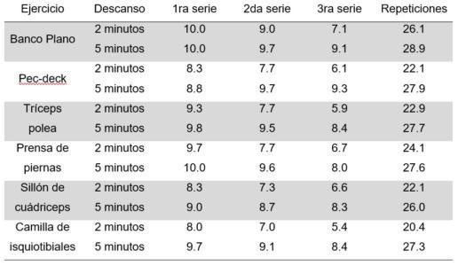 total de repeticiones realizadas para cada serie sobre una carga estimada para 10RM con diferente tiempo de descanso entre series