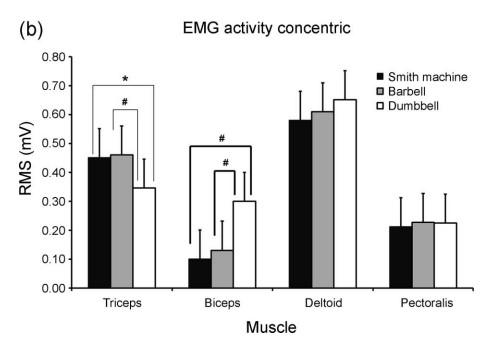 Activación muscular press mancuernas en la fase concéntrica