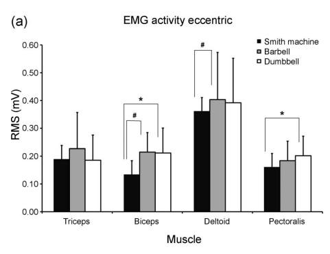 Activación muscular press mancuernas en fase excéntrica