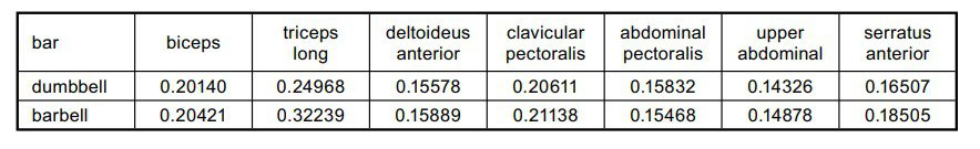 Comparación de la activación muscular en el pullover con barra y con mancuerna