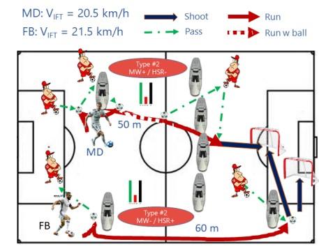Beneficios del HIIT en futbolistas suplentes 7