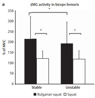 Activación muscular del bíceps femoral