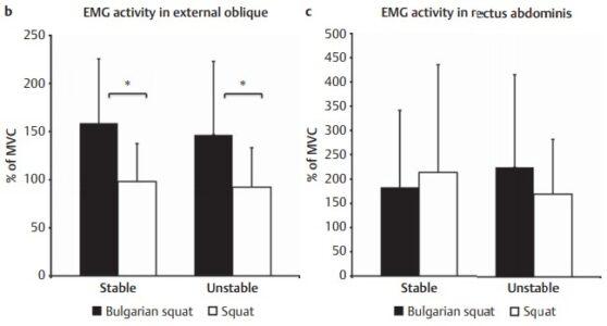 Activación muscular del core