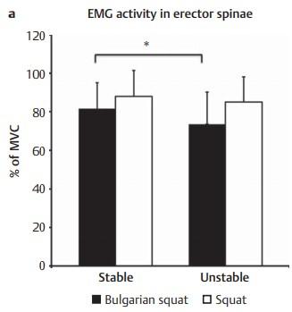 Activación muscular erector spinae