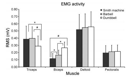 Activación muscular press mancuernas