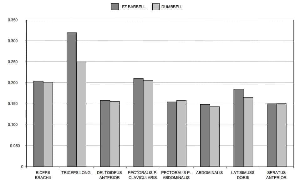 Gráfico comparativo de la activación muscular en el pullover con barra y con mancuerna