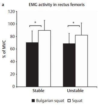 Activación muscular del rector femoral