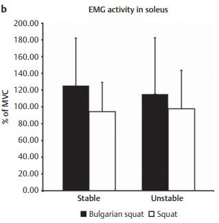 Activación muscular del sóleo