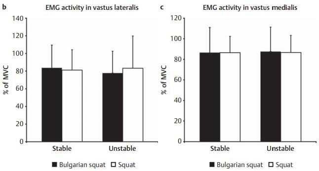 Activación muscular del vasto medial y lateral