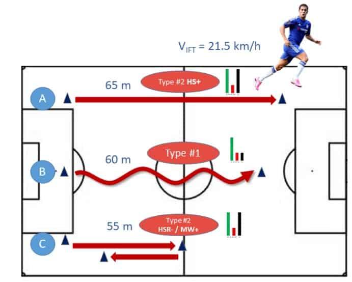 Beneficios del HIIT en futbolistas suplentes 5