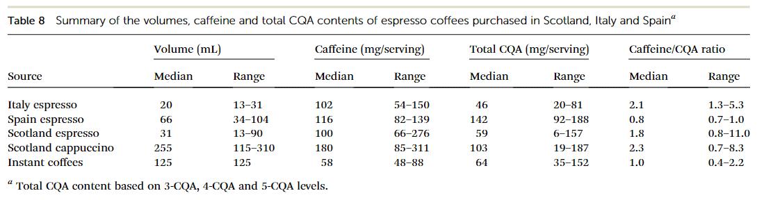 Tabla 1. Contenido de cafeína en diferentes cafés