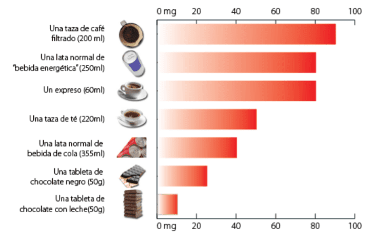 Contenido de cafeína según la EFSA