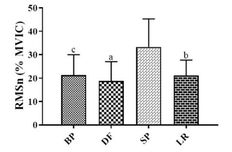 Activación muscular del deltoides anterior