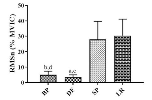 Activación muscular del deltoides lateral