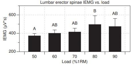 Activación muscular de los erectores lumbares con diferentes % de RM