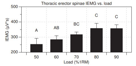 Activación muscular de los erectores torácicos con diferentes % de RM
