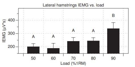 Activación muscular en los isquiosurales laterales