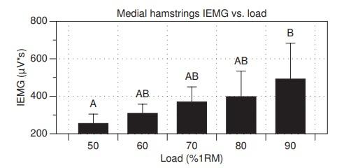 Activación muscular en los isquiosurales mediales
