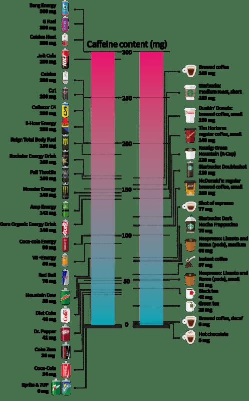 cantidad de cafeína en distintas bebidas