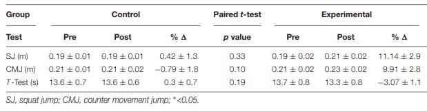 Efectos de la pliometría en el salto vertical