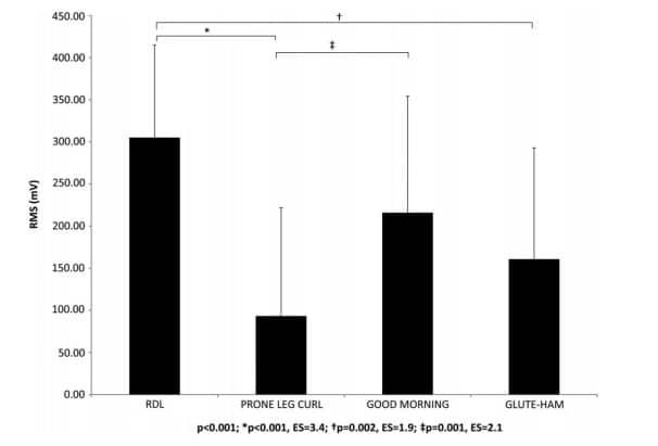 Activación muscular del bíceps femoral en la fase excéntrica