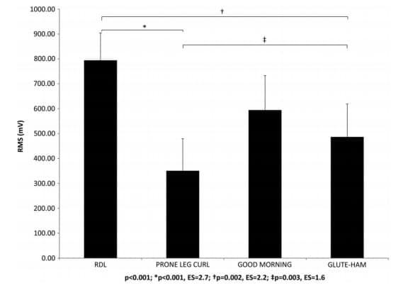 Activación muscular del semitendinoso en la fase excéntrica