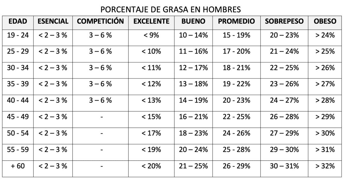 Tabla 2: Porcentaje de grasa adecuados según edad en hombres.