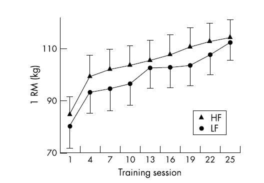 Figura 1. Comparación en progresión del 1RM entre HF y LF (2) entrenamiento al fallo