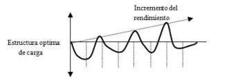 efecto de las cargas ciclo de supercompensación